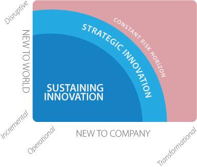 strategic-innovation-principles-chart