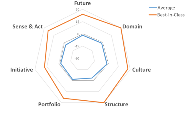 Summary of the results from an innovation strategy survey of 55 companies